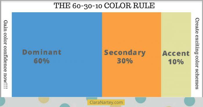 60-30-10 Color Rule   Gain Color Confidence